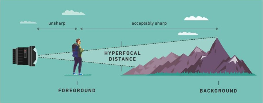 What Is the Hyperfocal Distance